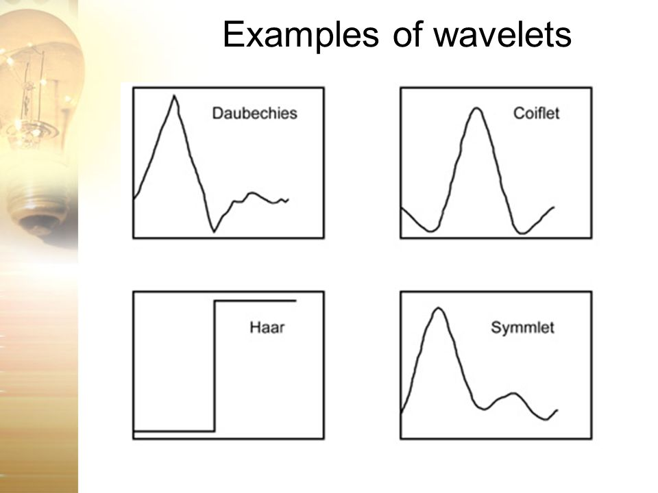 Examples of wavelets