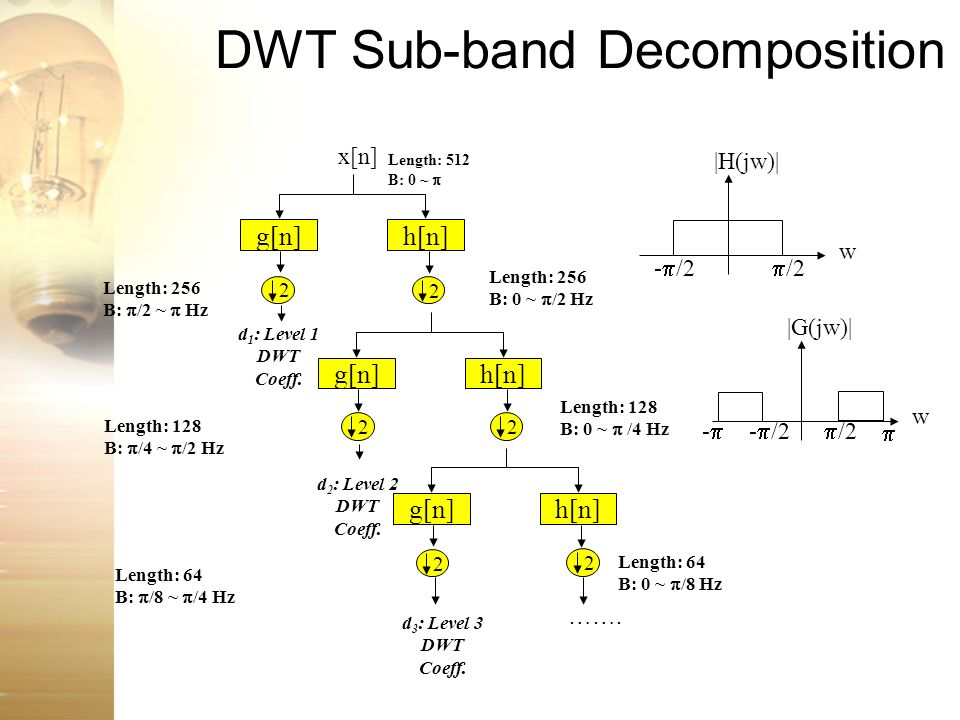 DWT Sub-band Decomposition
