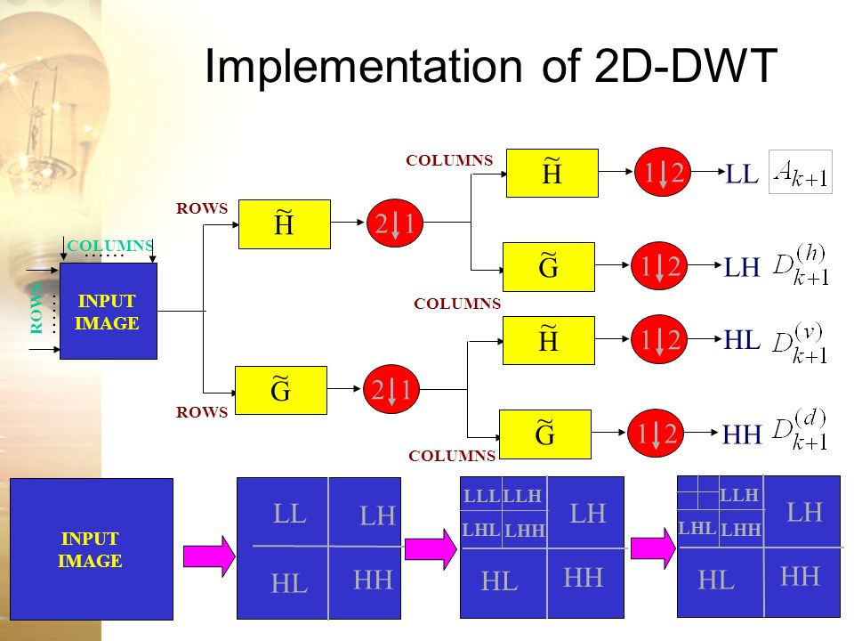 Implementation of 2D-DWT