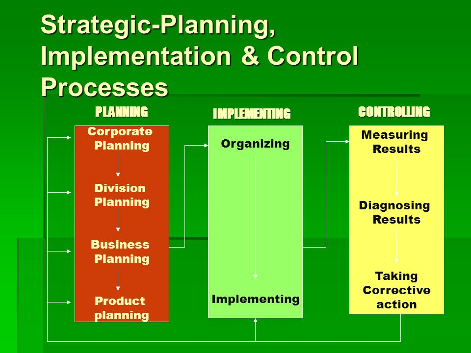 Strategic-Planning, Implementation & Control Processes