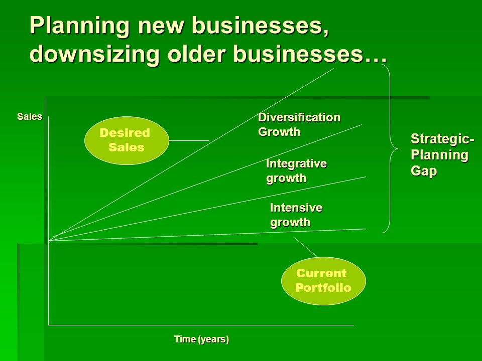 Planning new businesses, downsizing older businesses…