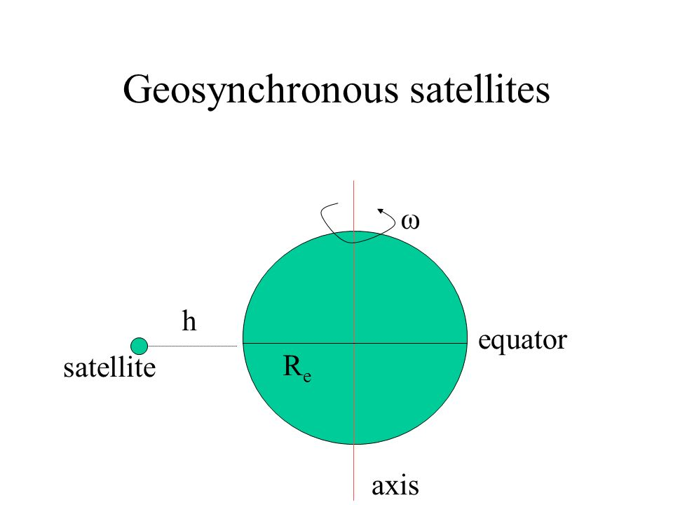 Geosynchronous satellites