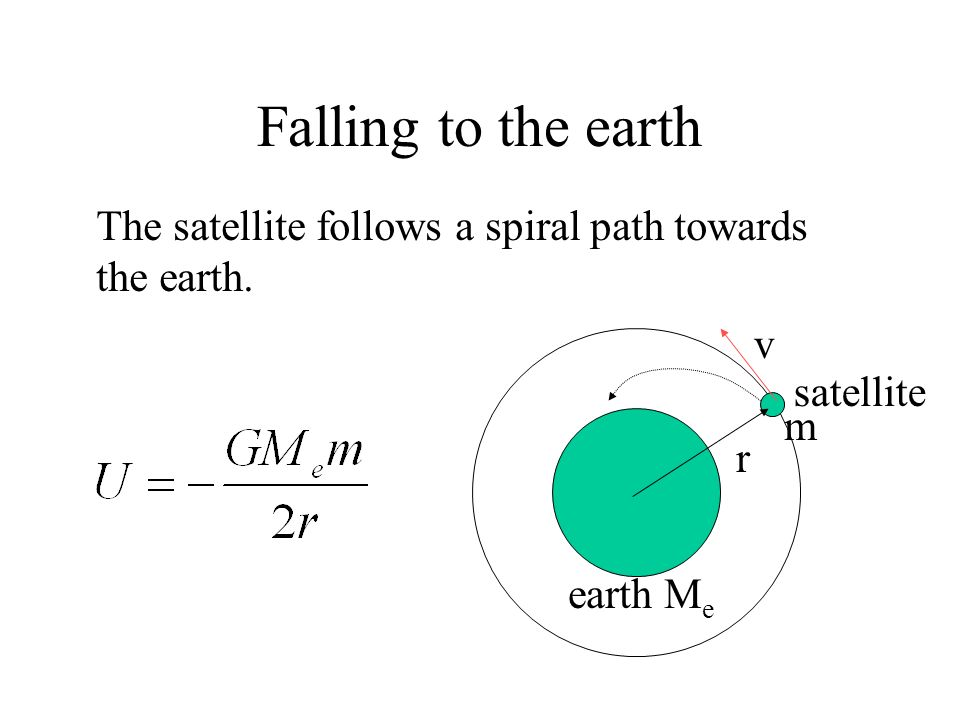 Falling to the earth The satellite follows a spiral path towards