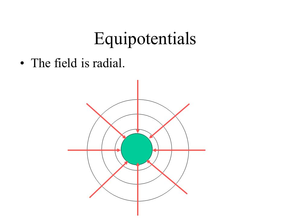 Equipotentials The field is radial.