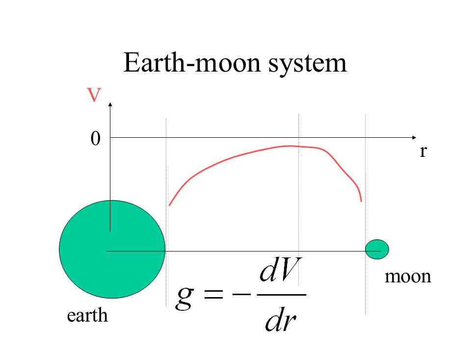 Earth-moon system V r earth moon