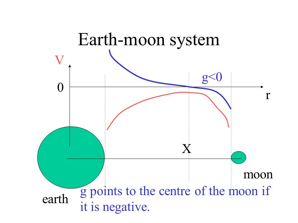Earth-moon system V g<0 r X moon