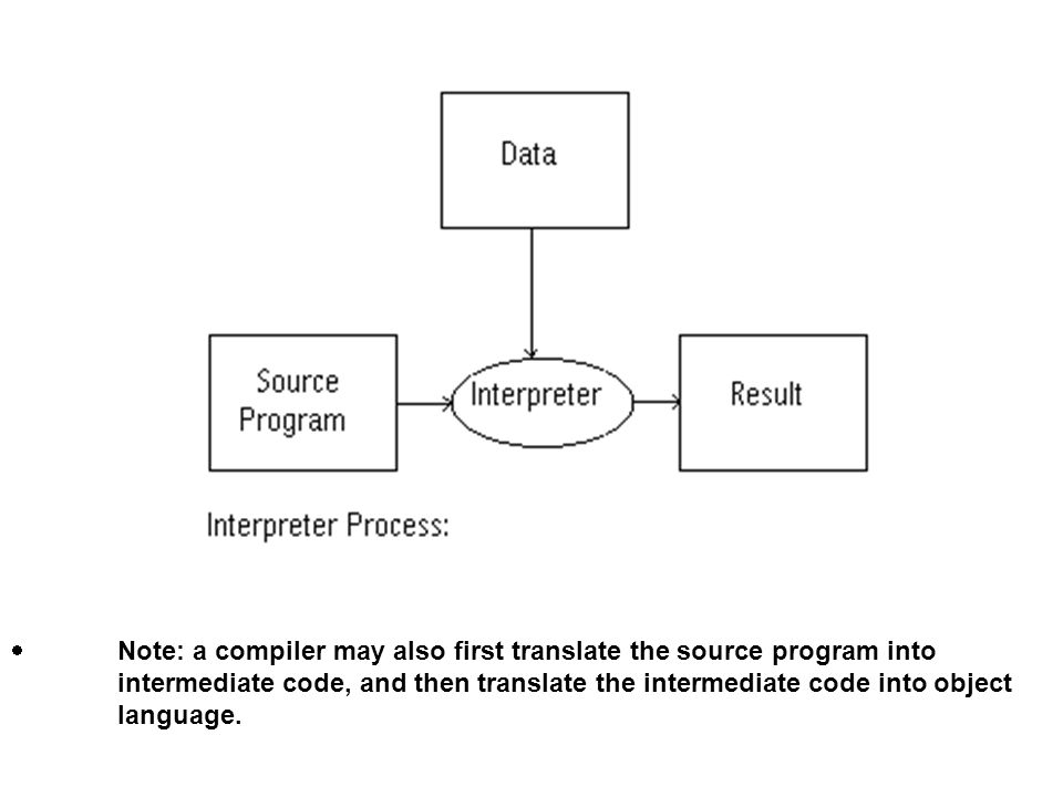 ·. Note: a compiler may also first translate the source program into