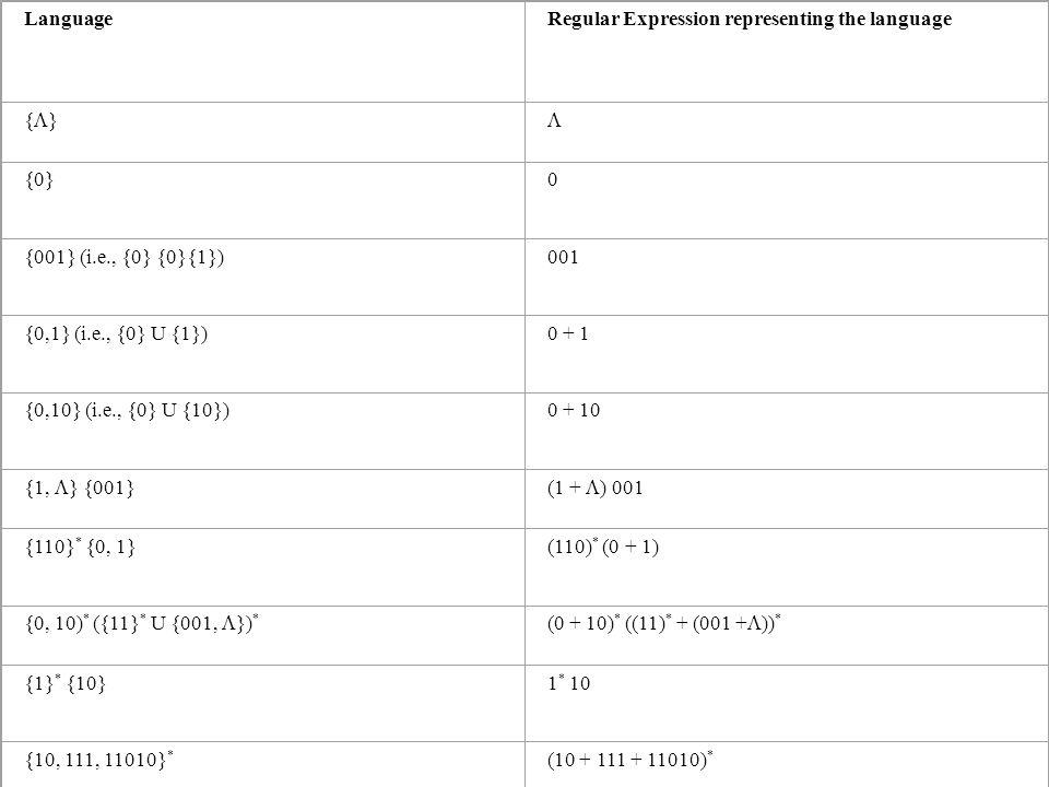Language. Regular Expression representing the language. {}  {0} {001} (i.e., {0} {0}{1}) 001.