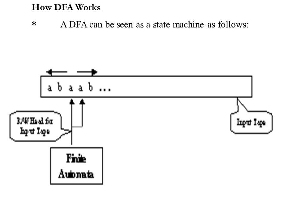 How DFA Works * A DFA can be seen as a state machine as follows: