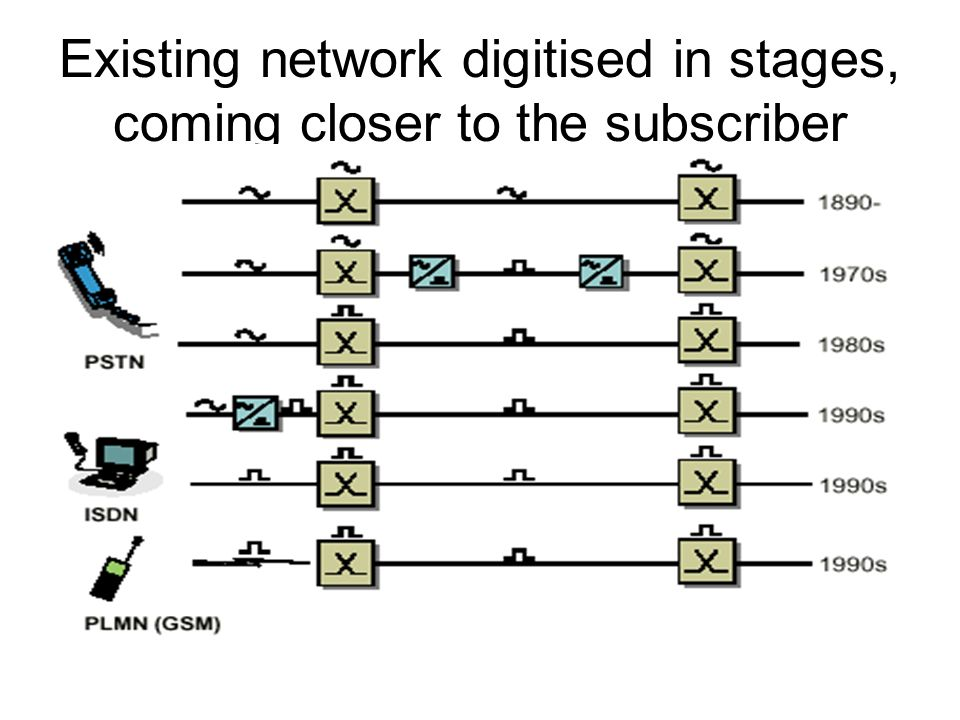 Existing network digitised in stages, coming closer to the subscriber