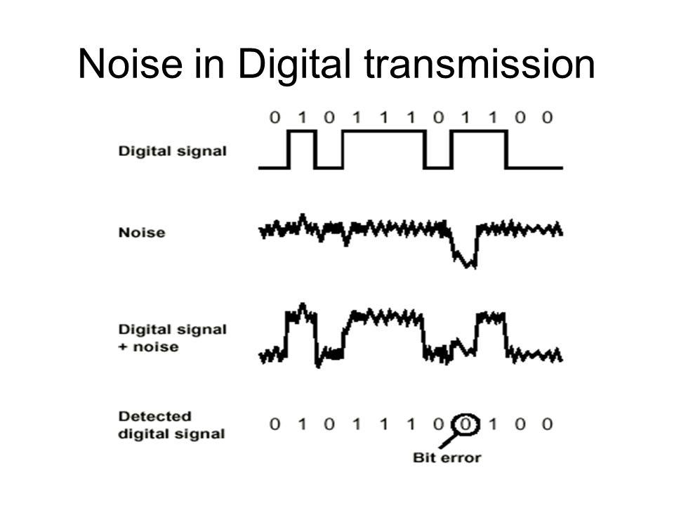 Noise in Digital transmission