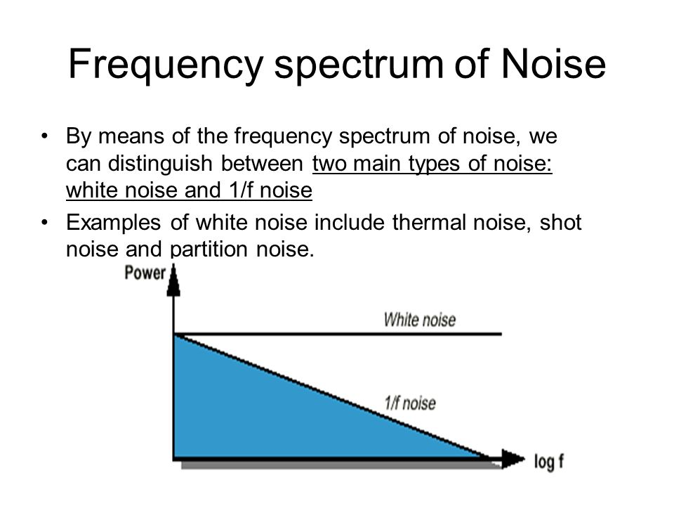 Frequency spectrum of Noise