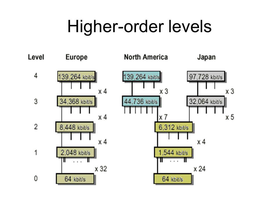 Higher-order levels