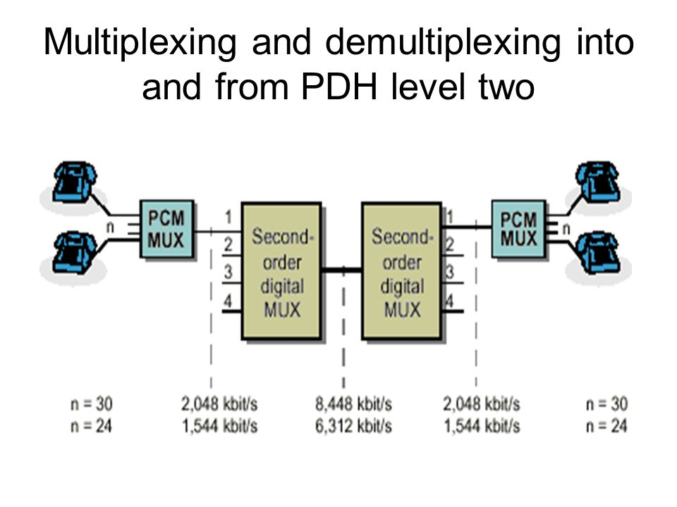 Multiplexing and demultiplexing into and from PDH level two