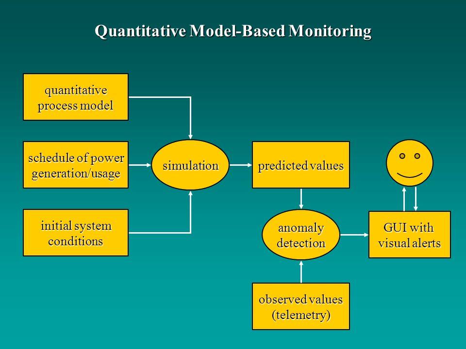 Quantitative Model-Based Monitoring