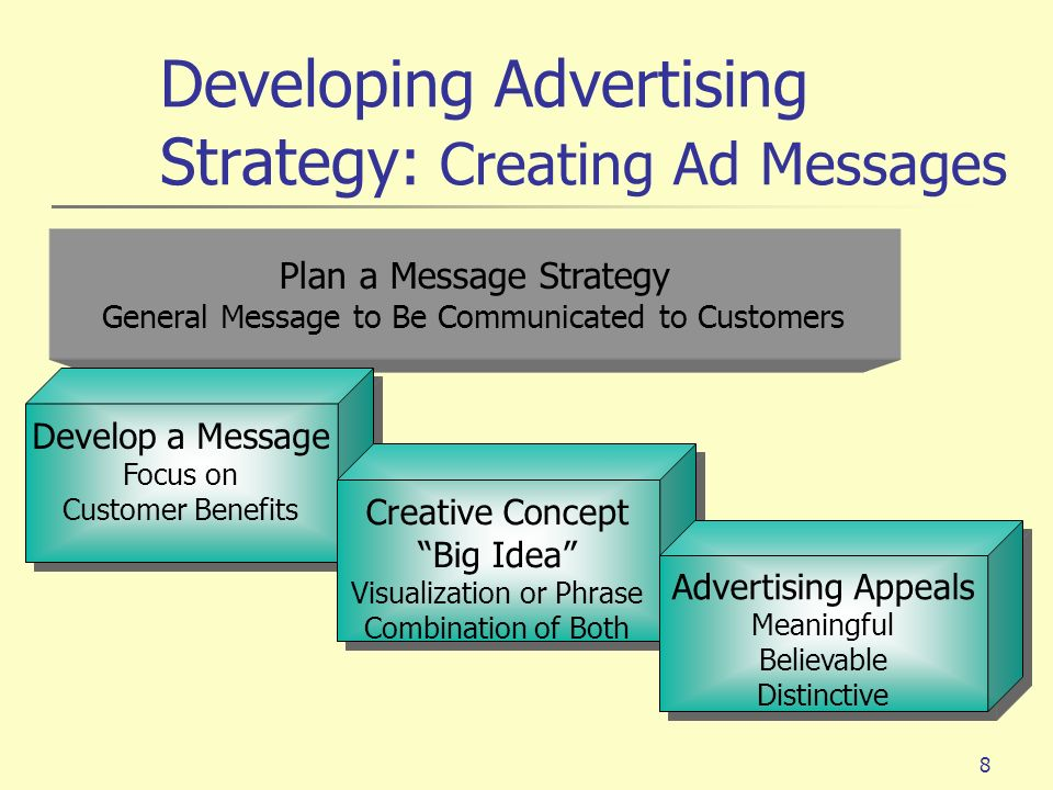Developing Advertising Strategy: Creating Ad Messages