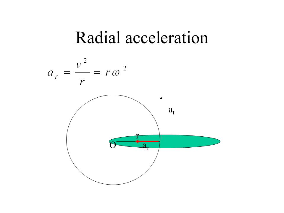 Radial acceleration at r ar O