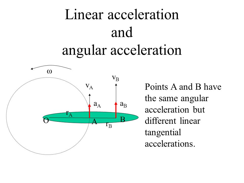 Linear acceleration and angular acceleration