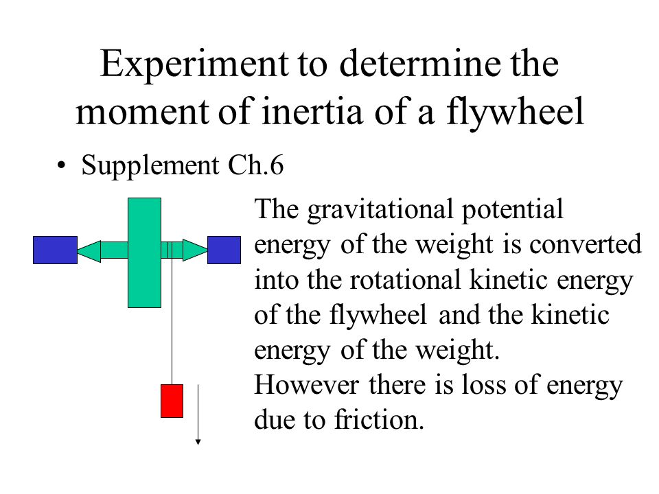 Experiment to determine the moment of inertia of a flywheel