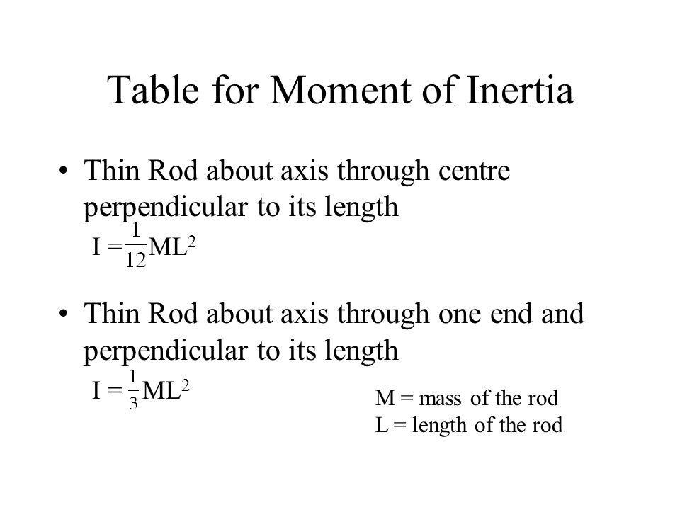 Table for Moment of Inertia