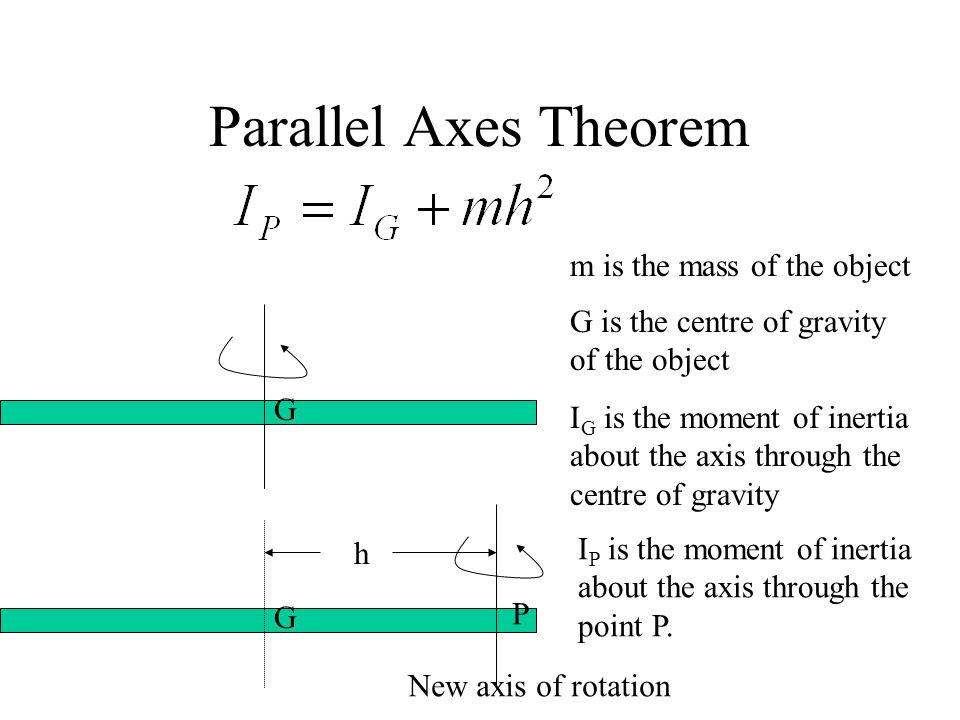 Parallel Axes Theorem m is the mass of the object