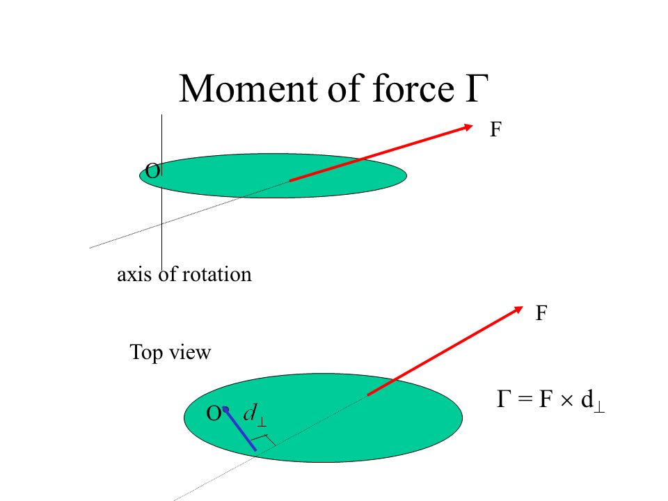 Moment of force Γ F axis of rotation O Top view O F Γ = F  d