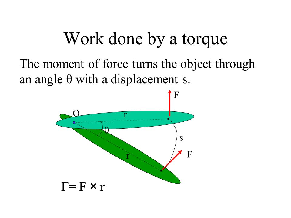 Work done by a torque The moment of force turns the object through