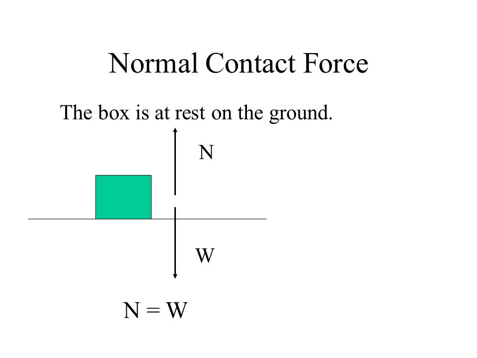 Normal Contact Force The box is at rest on the ground. N W N = W