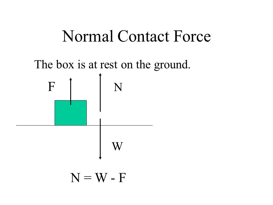 Normal Contact Force The box is at rest on the ground. F N W N = W - F