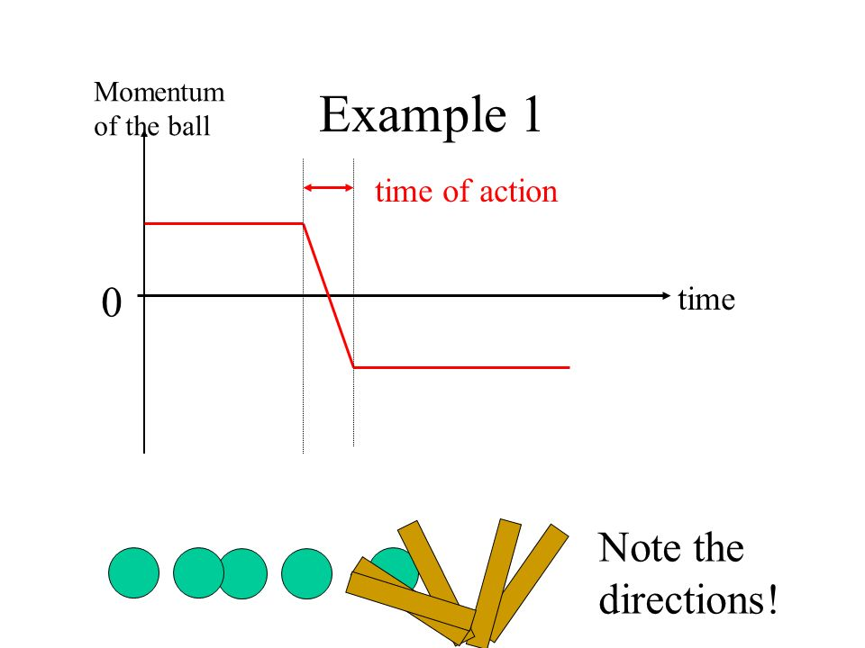Example 1 Note the directions! time of action time Momentum