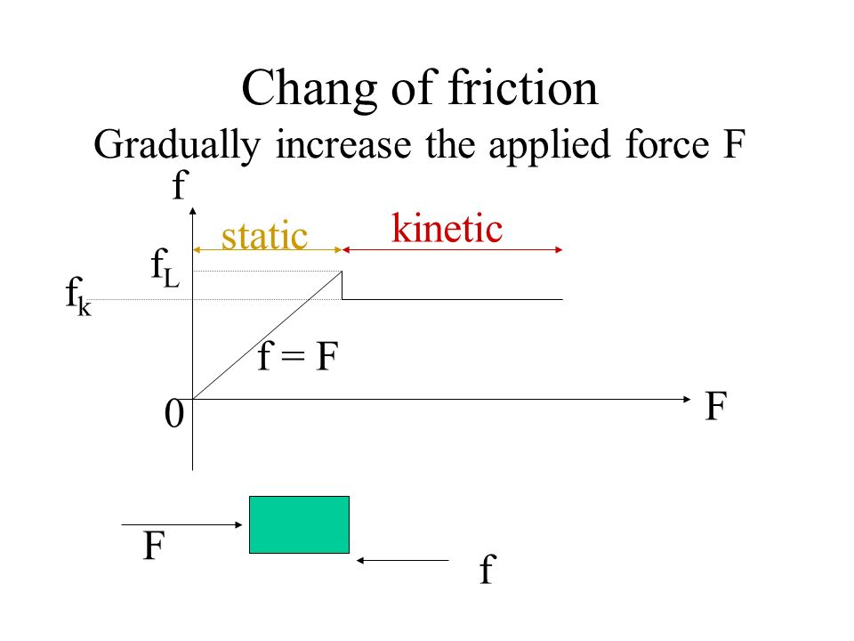 Chang of friction Gradually increase the applied force F