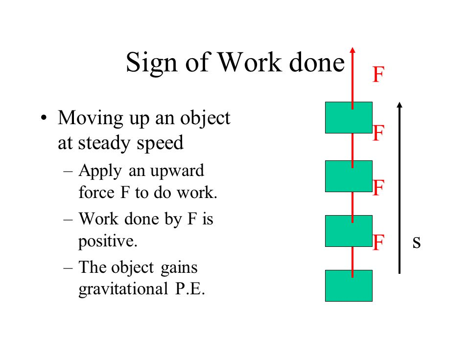 Sign of Work done F F F s F Moving up an object at steady speed