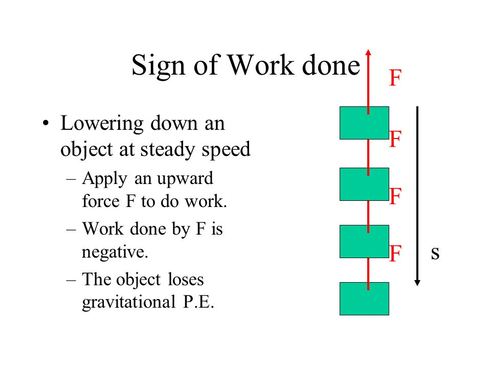 Sign of Work done F F F s F Lowering down an object at steady speed