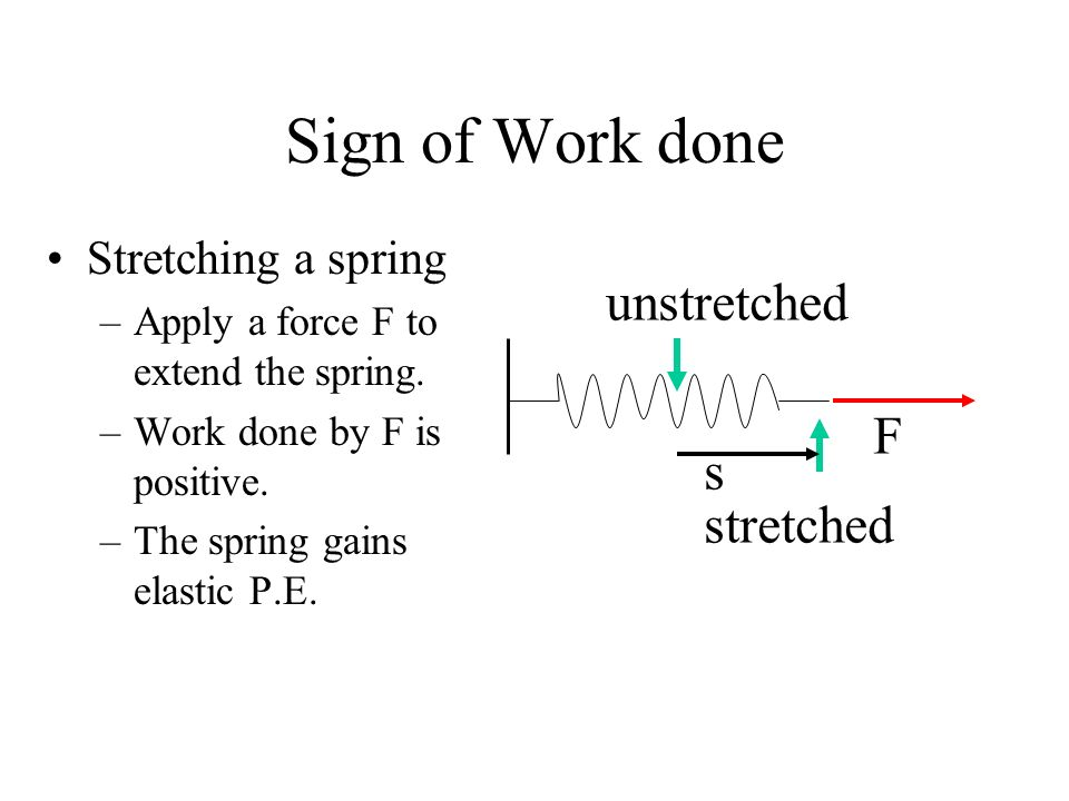 Sign of Work done unstretched F s stretched Stretching a spring