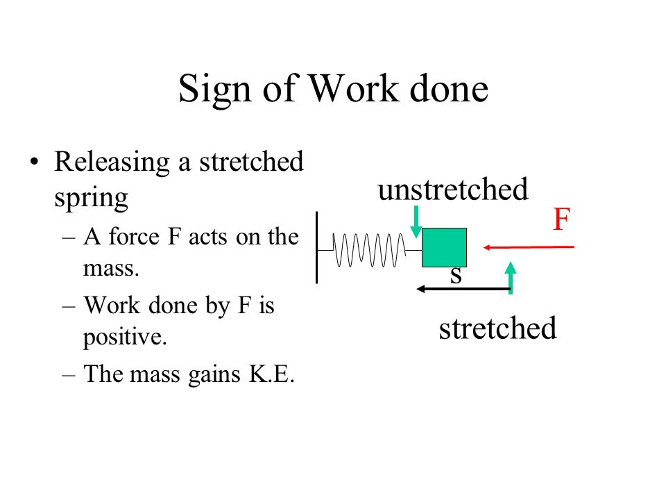 Sign of Work done unstretched F s stretched