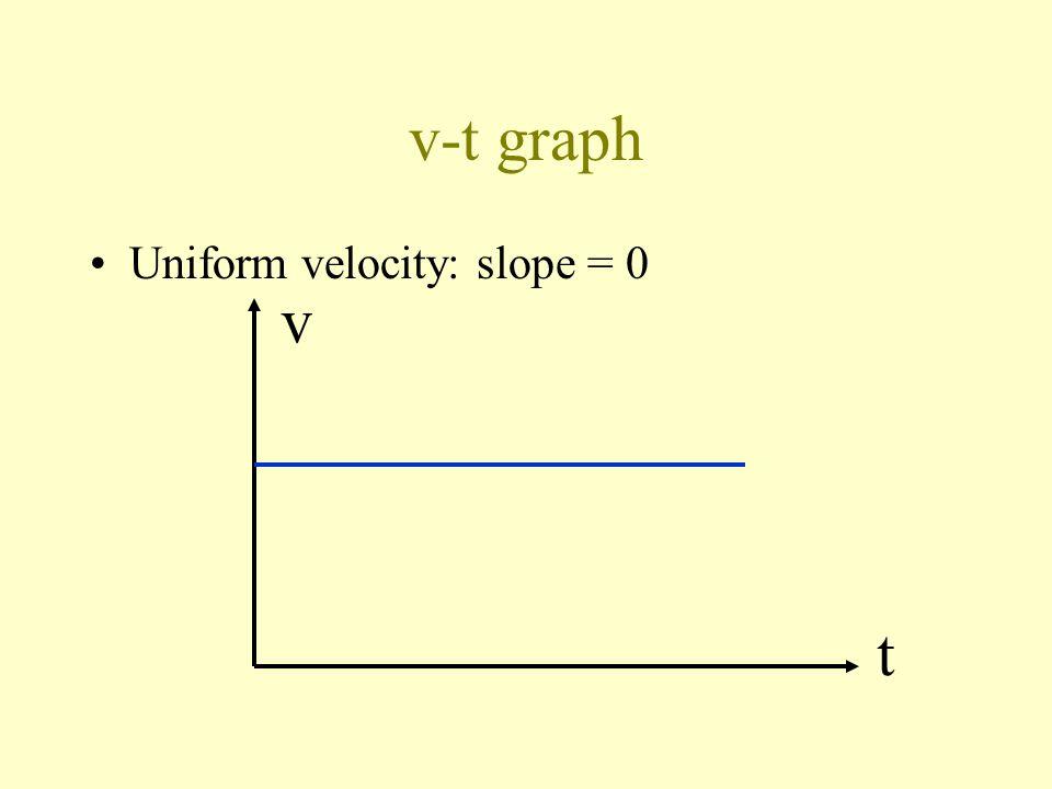 v-t graph Uniform velocity: slope = 0 v t