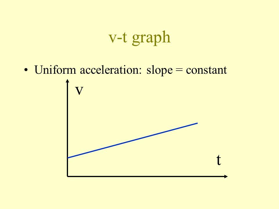 v-t graph Uniform acceleration: slope = constant v t