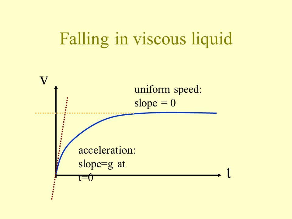 Falling in viscous liquid