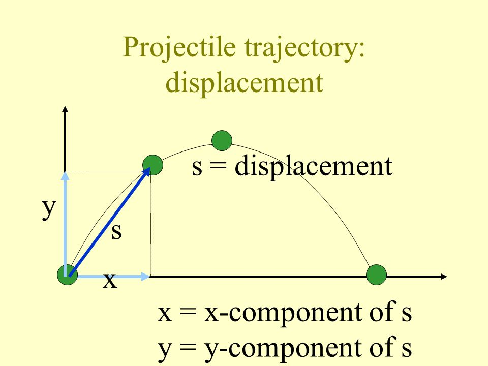 Projectile trajectory: displacement