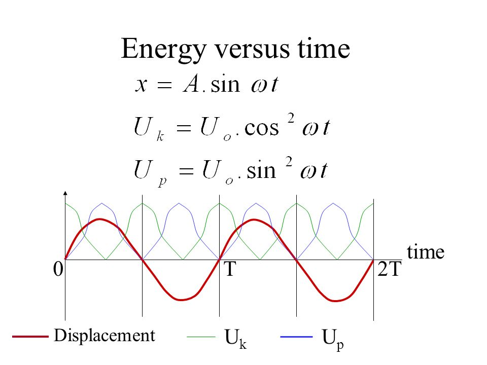 Energy versus time time T 2T Displacement Uk Up
