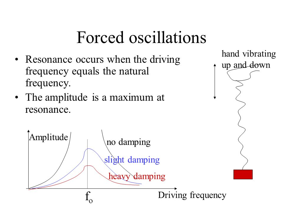 Forced oscillations fo