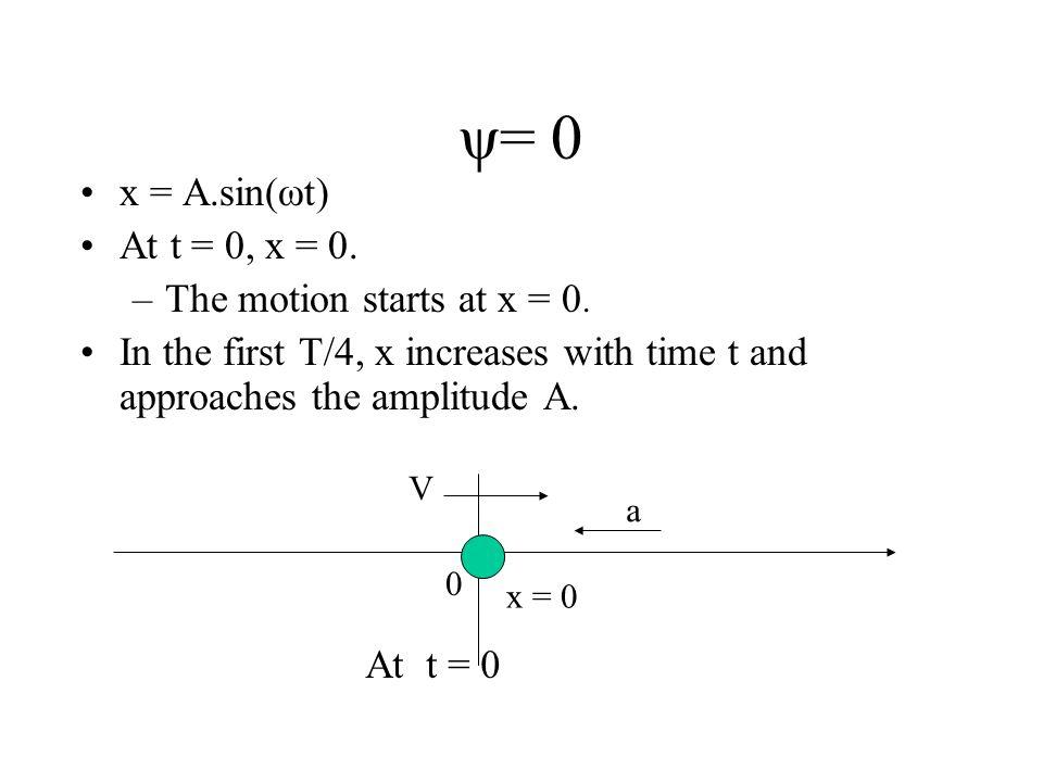 ψ= 0 x = A.sin(ωt) At t = 0, x = 0. The motion starts at x = 0.