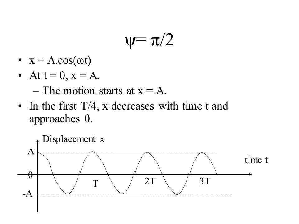 ψ= π/2 x = A.cos(ωt) At t = 0, x = A. The motion starts at x = A.