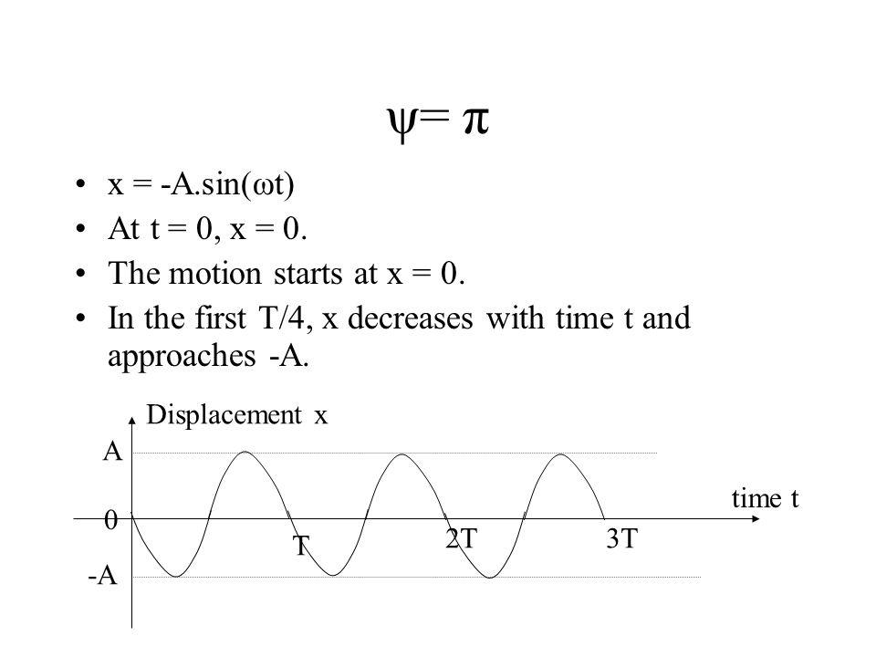 ψ= π x = -A.sin(ωt) At t = 0, x = 0. The motion starts at x = 0.