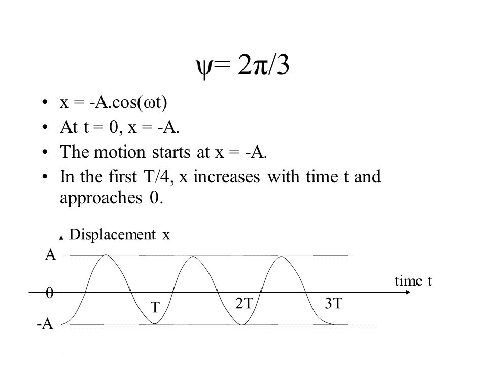 ψ= 2π/3 x = -A.cos(ωt) At t = 0, x = -A. The motion starts at x = -A.