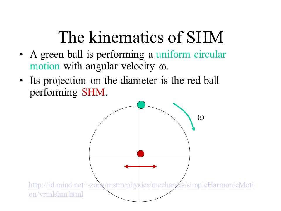 The kinematics of SHM A green ball is performing a uniform circular motion with angular velocity .