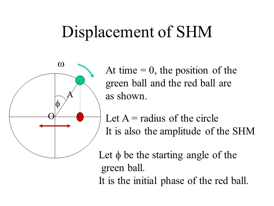 Displacement of SHM ω At time = 0, the position of the