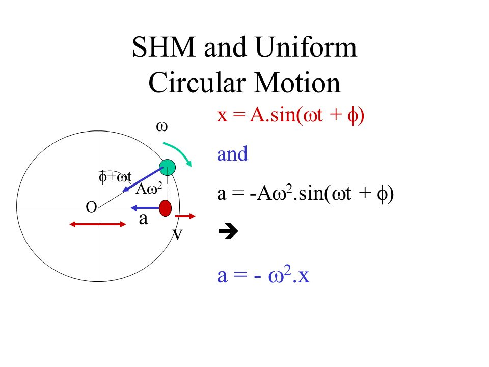 SHM and Uniform Circular Motion