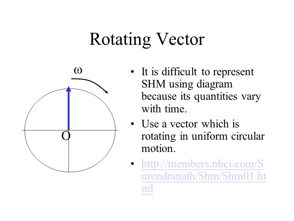 Rotating Vector  It is difficult to represent SHM using diagram because its quantities vary with time.