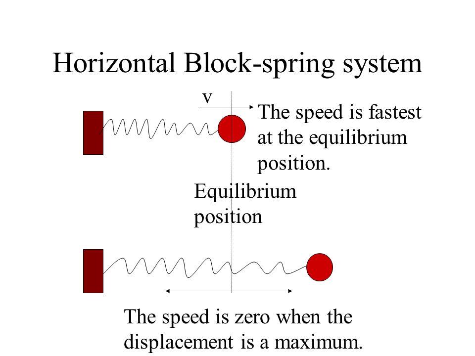 Horizontal Block-spring system